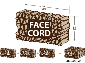 Facecordvsfullcordfirewood f f firewood for Cordwood house cost